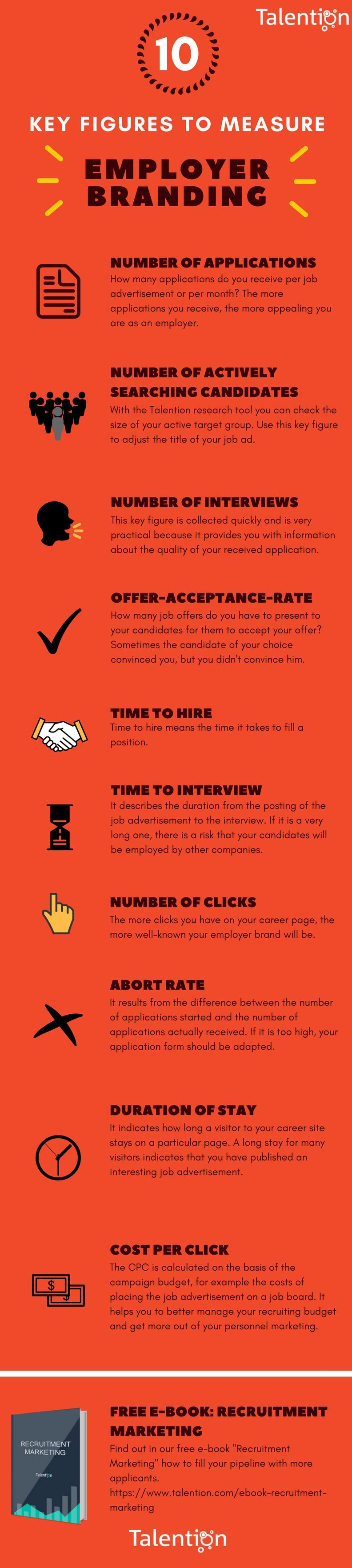 10 Key Figures to Measure Employer Branding