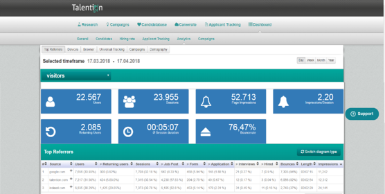 Analytics overview talention software