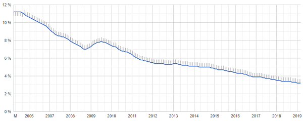 Unemployment Rate in Germany, GPD
