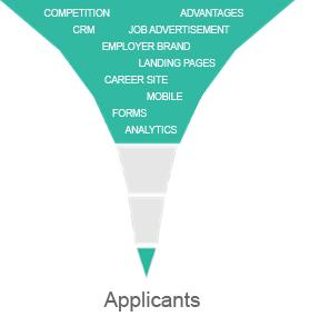 recruitment marketing conversion rate