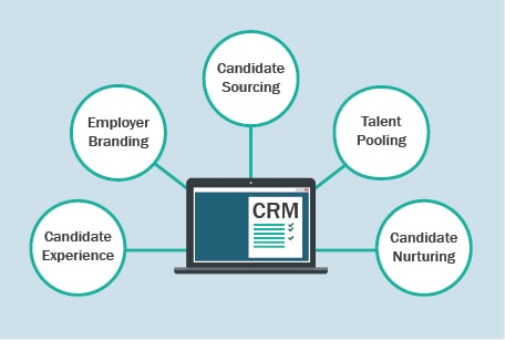 Candidate Relationship Management vs. Candidate Experience