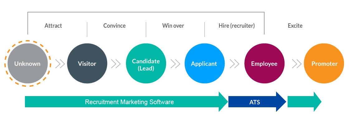 Recruitment Marketing Software