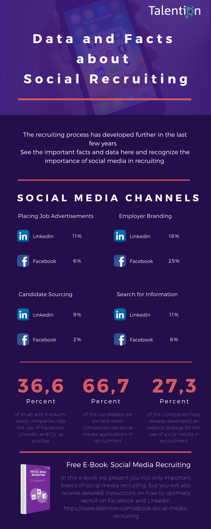 Data and Facts about Social Recruiting