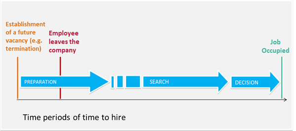 Why Time to Hire is a Key Metric