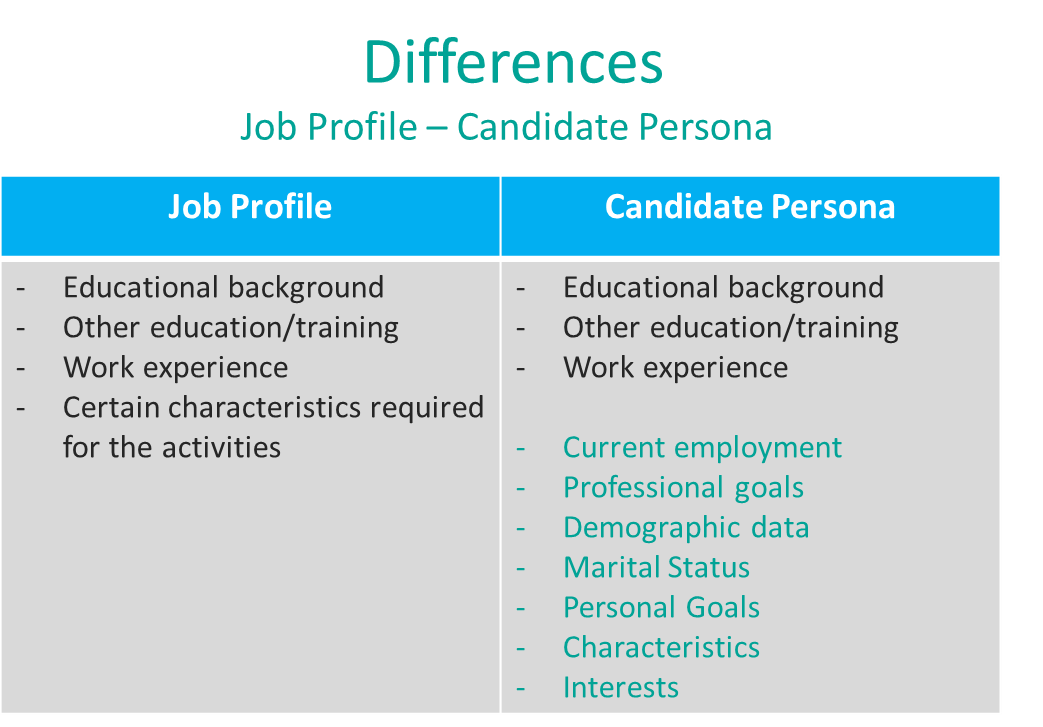 candidate persona vs. job profile