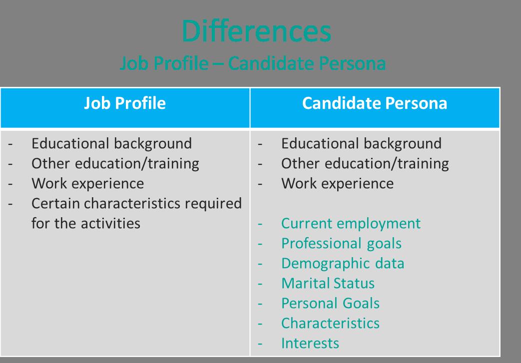 candidate persona vs. job profile