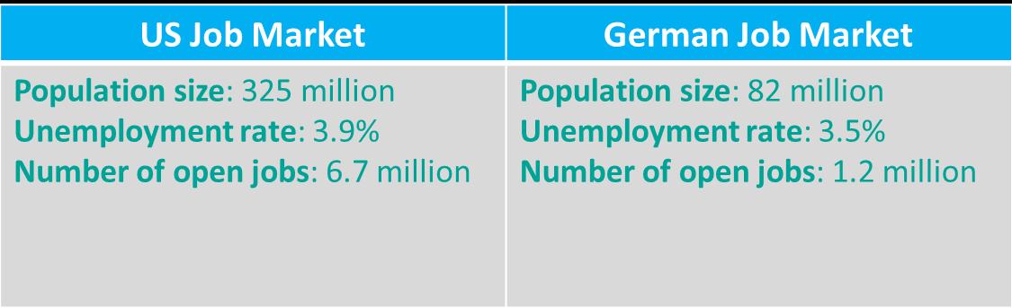 germany us job market