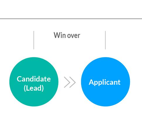 talention recruiting marketing method