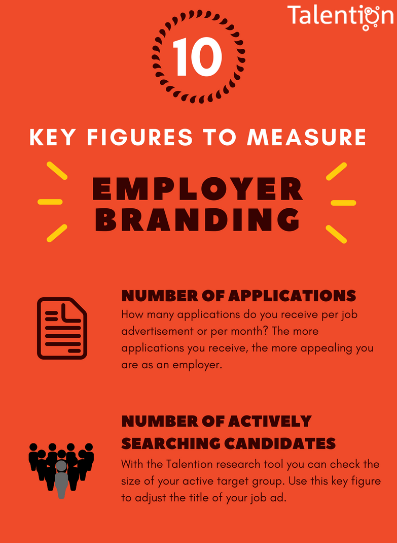 10 Key Figures to Measure Employer Branding (Infographic)