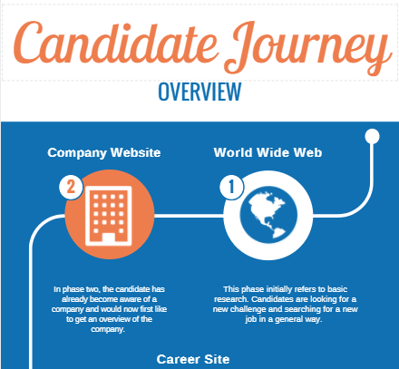 Infographic Candidate Journey