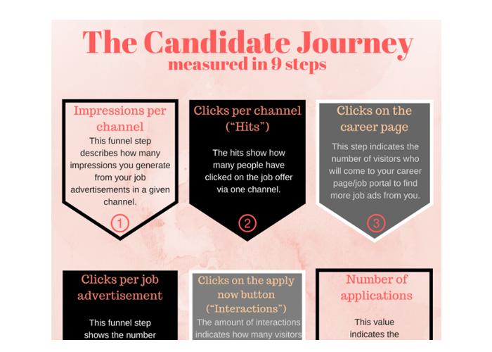 Candidate Journey Poster EN