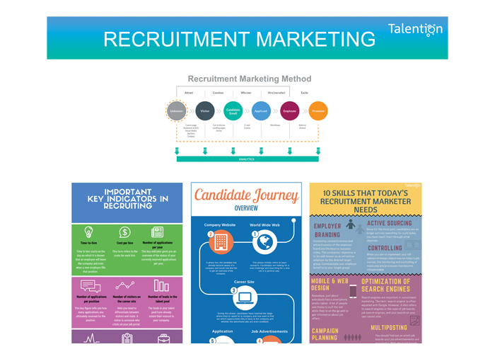 Talention Poster Recruitment Marketing