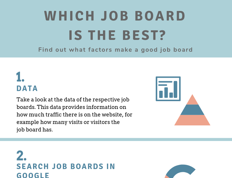 Which Job Board Is the Best? (Infographic)