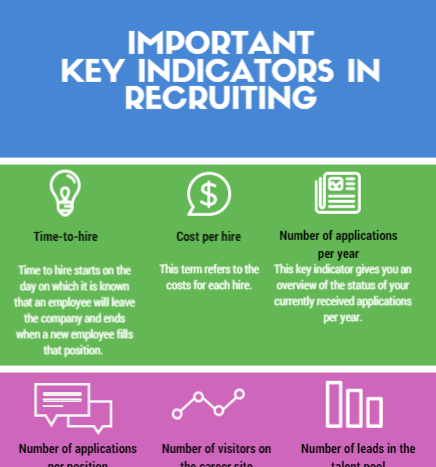 Infographic: Most important key indicators in recruiting